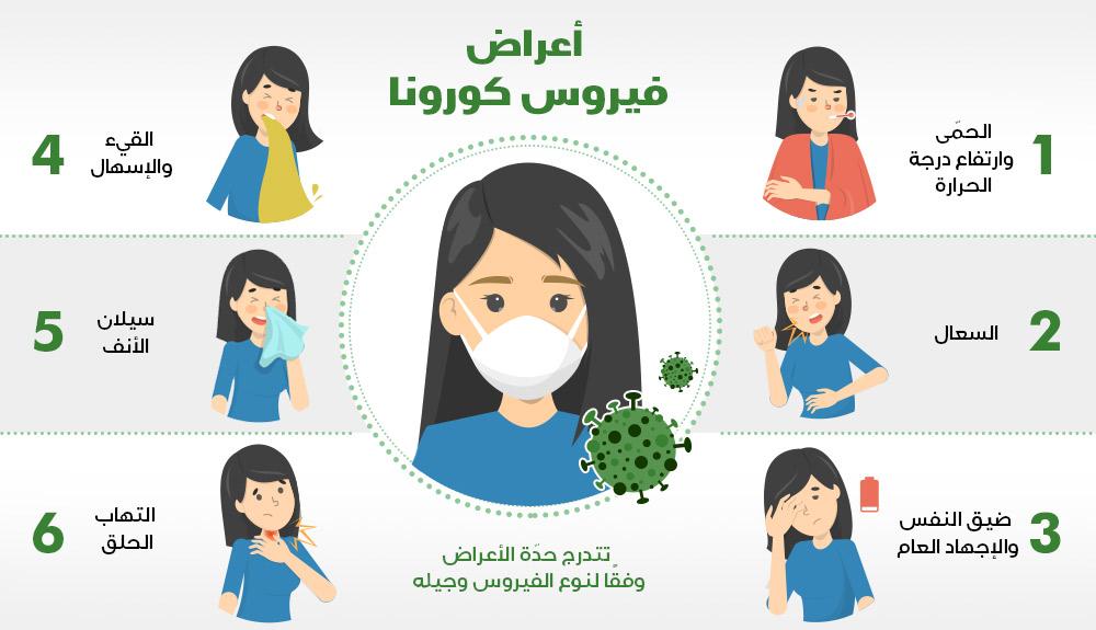 كل ما يجب معرفته بشأن وباء «كورونا» والوقاية منه ومقتطفات من إجراءات الحكومة اليمنية لمواجهته «تقرير 2 2»